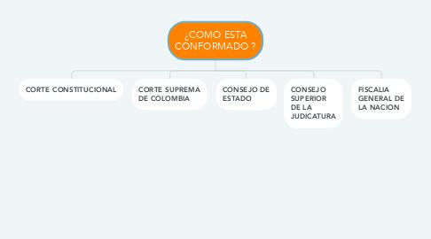Mind Map: ¿COMO ESTA CONFORMADO ?