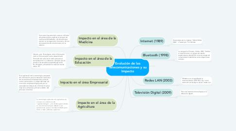 Mind Map: Evolución de las Telecomunicaciones y su Impacto