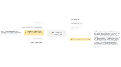 Mind Map: PF Common  Challenges
