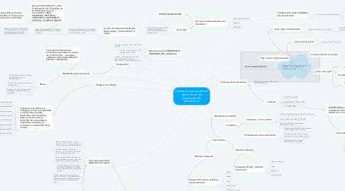 Mind Map: Conceptos básicos para el desarrollo de las habilidades del pensamiento