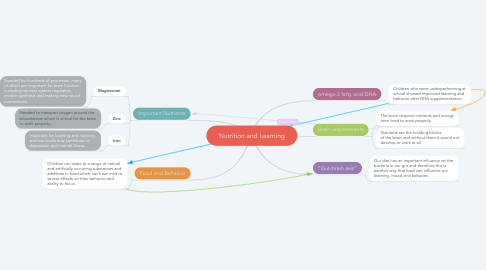 Mind Map: Nutrition and Learning