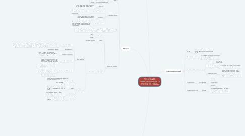 Mind Map: PRINCIPALES HERRAMIENTAS DE LA MICROECONOMIA