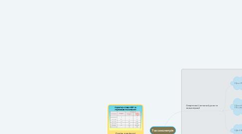 Mind Map: Токсикометрія