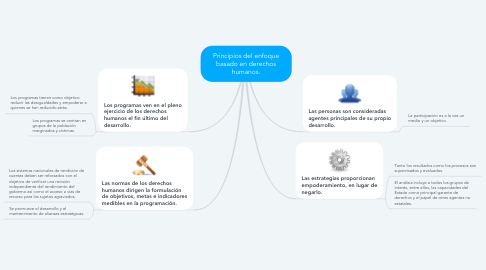 Mind Map: Principios del enfoque basado en derechos humanos.