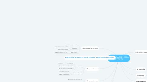 Mind Map: REHABILITACION DE LA RETÓRICA