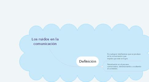 Mind Map: Los ruidos en la comunicación