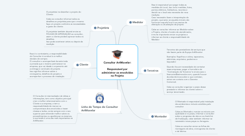 Mind Map: Consultor ArtMovelar:  Responsável por administrar os envolvidos no Projeto