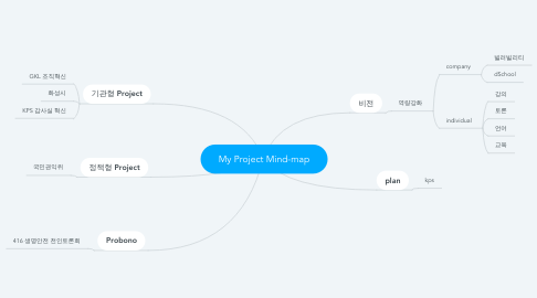 Mind Map: My Project Mind-map
