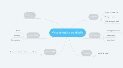 Mind Map: Metodología para diseño