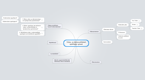 Mind Map: Video- ja äänisovelluksetopettajan työssä