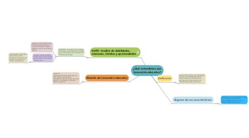 Mind Map: ¿Qué entendemos por innovación educativa?