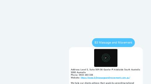 Mind Map: B3 Massage and Movement