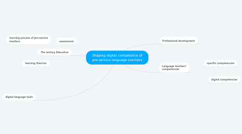 Mind Map: Shaping digital competence of pre-service language teachers