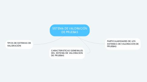 Mind Map: SISTEMA DE VALORACIÓN DE PRUEBAS