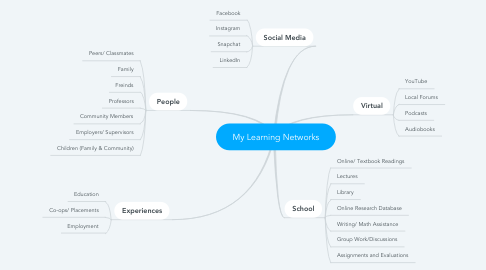 Mind Map: My Learning Networks