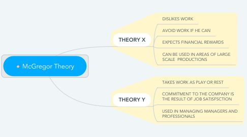 Mind Map: McGregor Theory