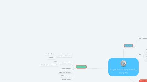 Mind Map: Logistics company training program