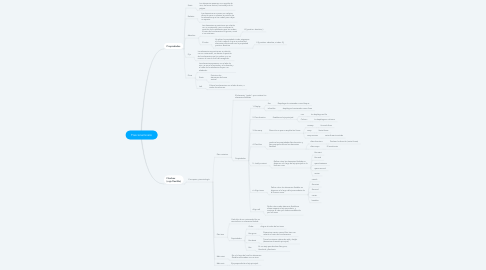 Mind Map: Posicionamineto