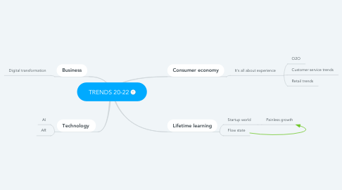 Mind Map: TRENDS 20-22