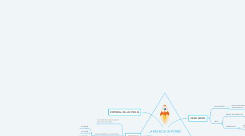 Mind Map: LA DEBACLE DE PEMEX