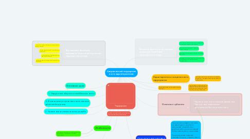 Mind Map: Современный терроризм и его характеристики