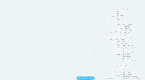 Mind Map: 徳保さんZOOMフィードバック