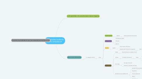 Mind Map: Aplicaciones modernas de la computación
