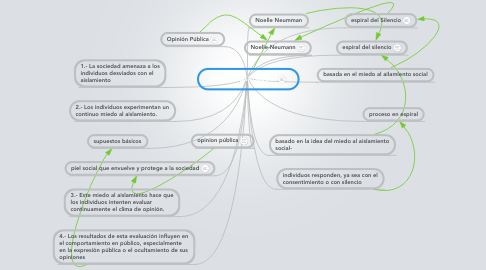 Mind Map: Modelo psicosocial