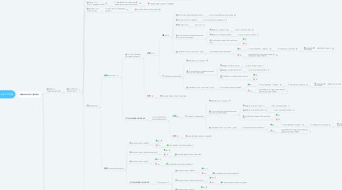 Mind Map: Сценарий для Бота в ЗП.ЗД
