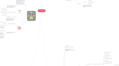 Mind Map: Puente Aranda