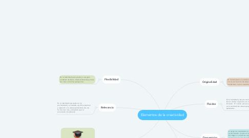 Mind Map: Elementos de la creatividad