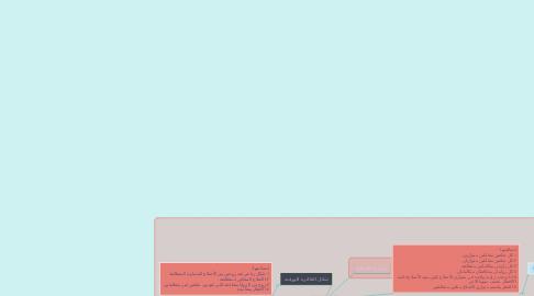 Mind Map: مدينه المضلعات