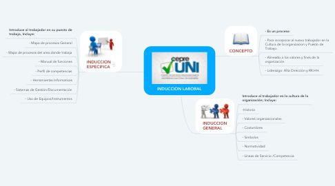 Mind Map: INDUCCION LABORAL
