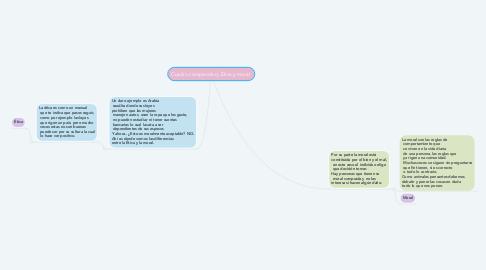 Mind Map: Cuadro comparativo; Ética y moral.