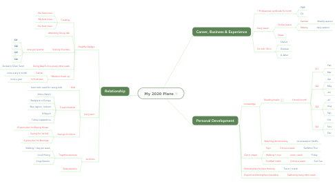 Mind Map: My 2020 Plans