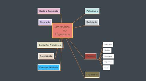 Mind Map: Matemática         na  Engenharia