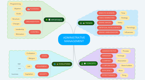 Mind Map: ADMINISTRATIVE MANAGEMENT