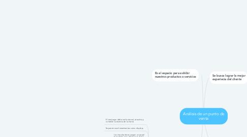 Mind Map: Análisis de un punto de venta