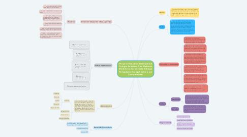 Mind Map: Proyeco Educativo Institucional Colegio Salesiano San Medardo Modelo Constructivista Enfoque Pedagógico Evangelizador y por Competencias