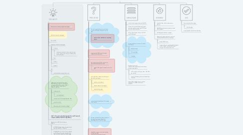 Mind Map: InstrucD TASKS for SIM courses on Canvas