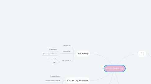 Mind Map: Avora Network