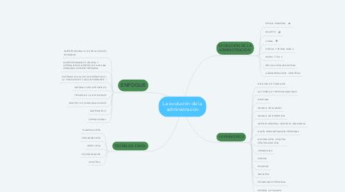 Mind Map: La evolución de la administración