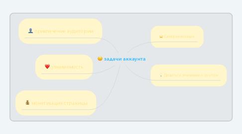 Mind Map: задачи аккаунта