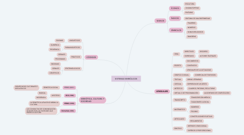 Mind Map: SISTEMAS SIMBÓLICOS