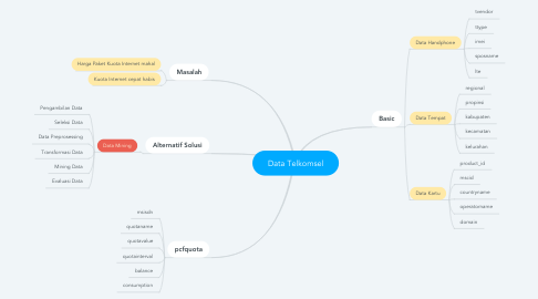 Mind Map: Data Telkomsel