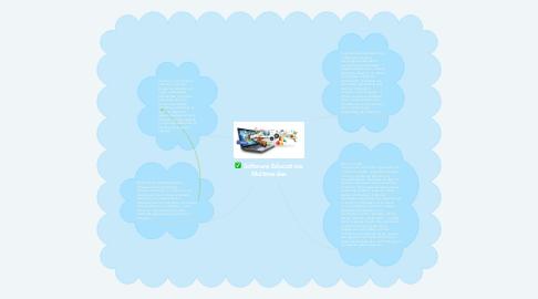 Mind Map: Software Educativos Multimedias