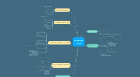 Mind Map: As contribuições de Jean Piaget para a educação : principais conceitos