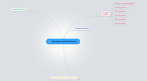 Mind Map: Economics and the Economy