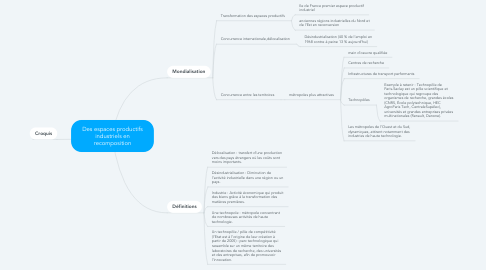 Mind Map: Des espaces productifs industriels en recomposition