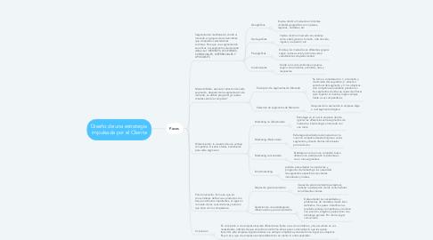 Mind Map: Diseño de una estrategia impulsada por el Cliente